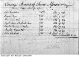 Accounts from a slave ship 1776