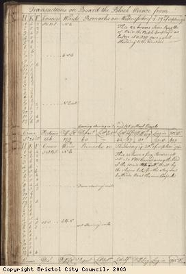 Page 118 of log book of Black Prince