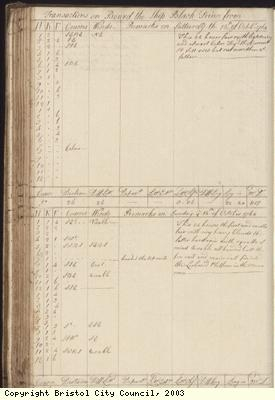 Page 130 of log book of Black Prince
