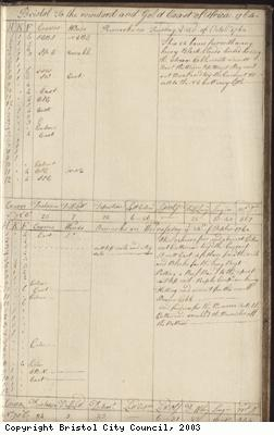 Page 135 of log book of Black Prince