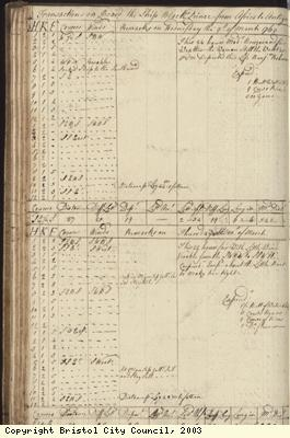 Page 58 of log book of Black Prince