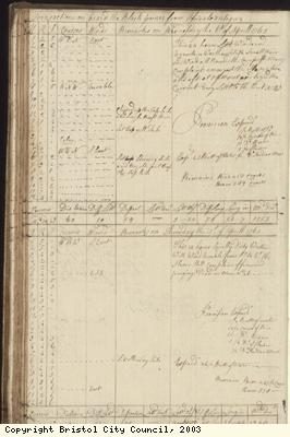 Page 72 of log book of Black Prince