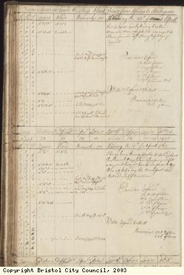 Page 78 of log book of Black Prince